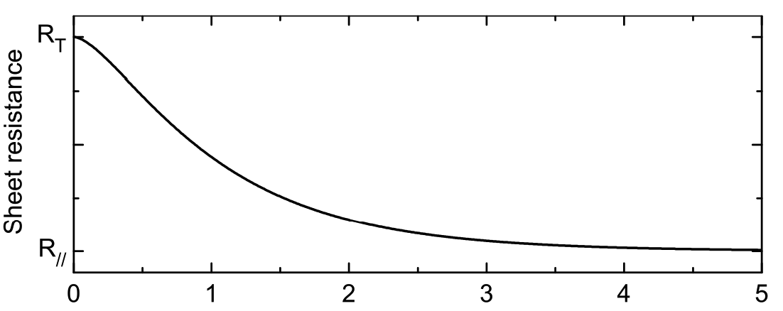 Resistance as a function of the number of probes